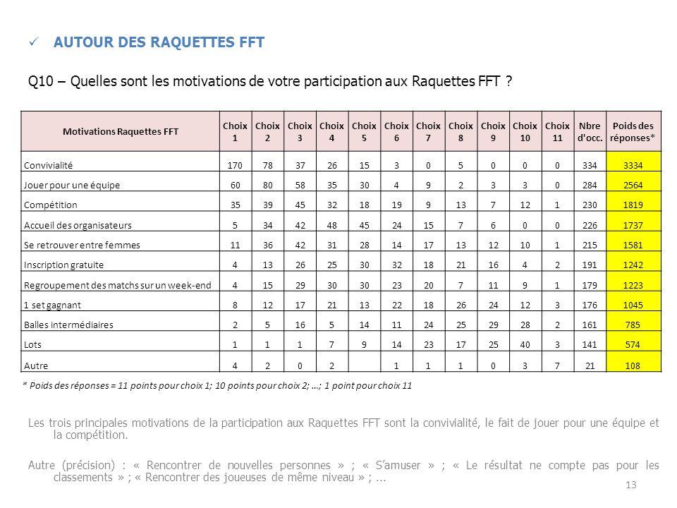 AUTOUR DES RAQUETTES FFT Q10 – Quelles sont les motivations de votre participation aux Raquettes FFT .