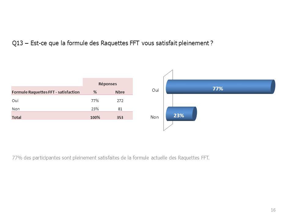 Q13 – Est-ce que la formule des Raquettes FFT vous satisfait pleinement .
