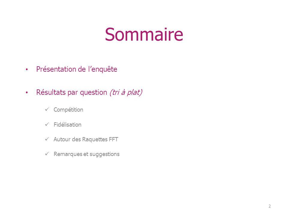 Présentation de lenquête Résultats par question (tri à plat) Compétition Fidélisation Autour des Raquettes FFT Remarques et suggestions 2 Sommaire