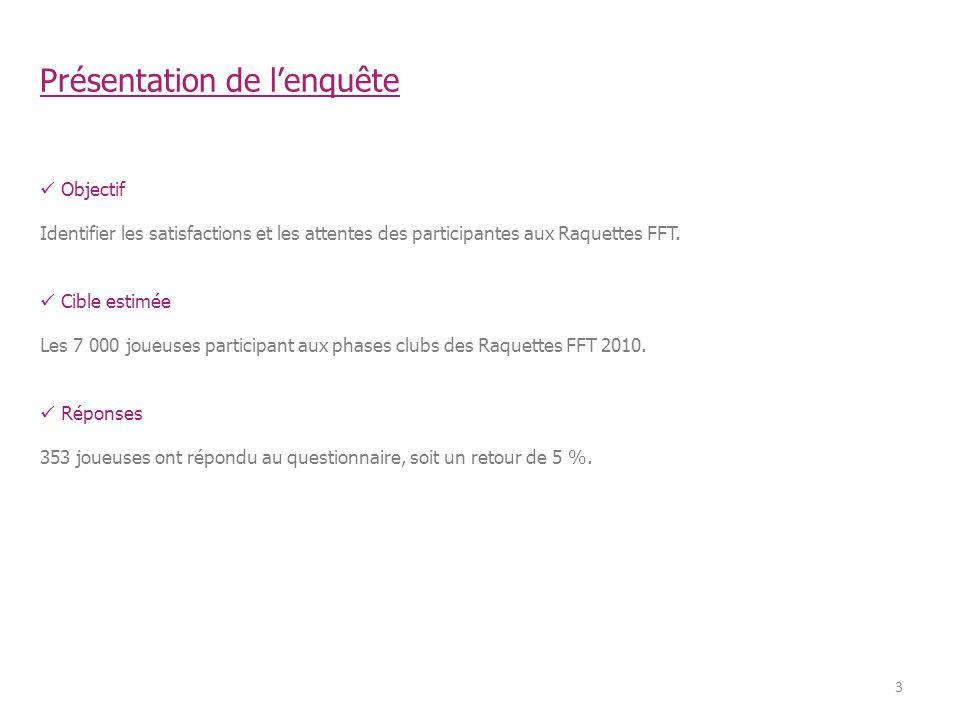 Présentation de lenquête 3 Objectif Identifier les satisfactions et les attentes des participantes aux Raquettes FFT.