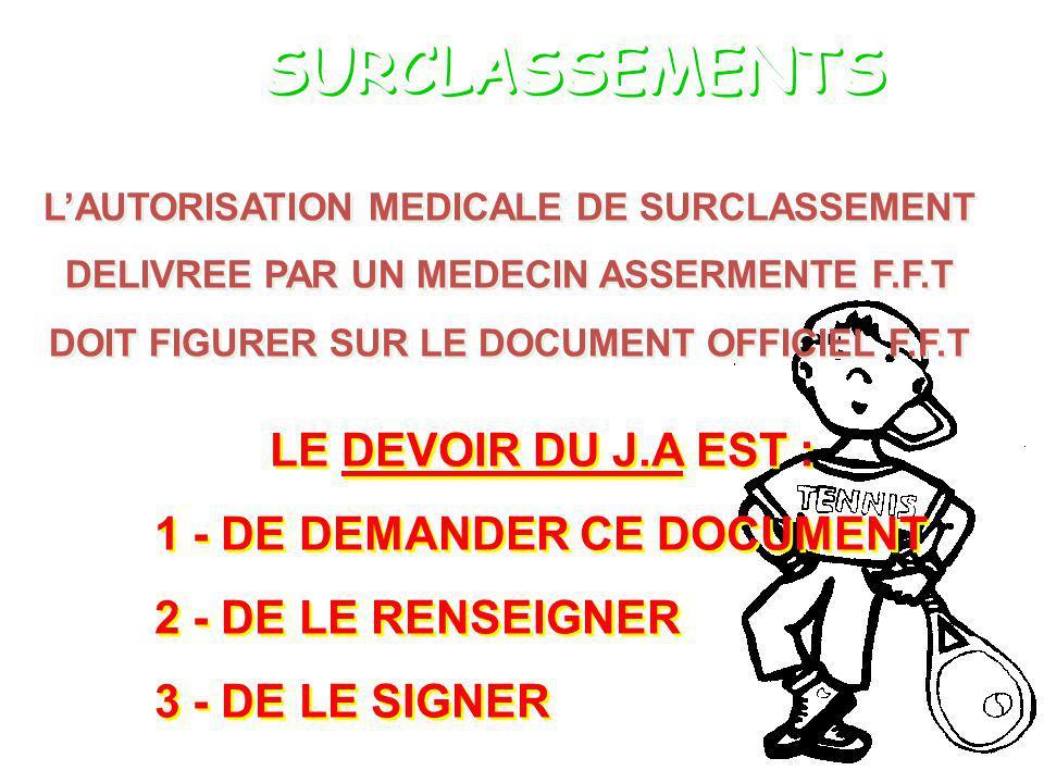 SURCLASSEMENTS LAUTORISATION MEDICALE DE SURCLASSEMENT DELIVREE PAR UN MEDECIN ASSERMENTE F.F.T DOIT FIGURER SUR LE DOCUMENT OFFICIEL F.F.T LAUTORISATION MEDICALE DE SURCLASSEMENT DELIVREE PAR UN MEDECIN ASSERMENTE F.F.T DOIT FIGURER SUR LE DOCUMENT OFFICIEL F.F.T LE DEVOIR DU J.A EST : 1 - DE DEMANDER CE DOCUMENT 2 - DE LE RENSEIGNER 3 - DE LE SIGNER LE DEVOIR DU J.A EST : 1 - DE DEMANDER CE DOCUMENT 2 - DE LE RENSEIGNER 3 - DE LE SIGNER