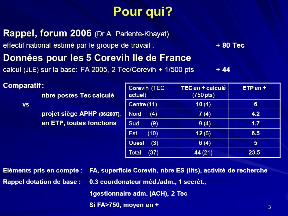 3 Pour qui. Rappel, forum 2006 (Dr A.