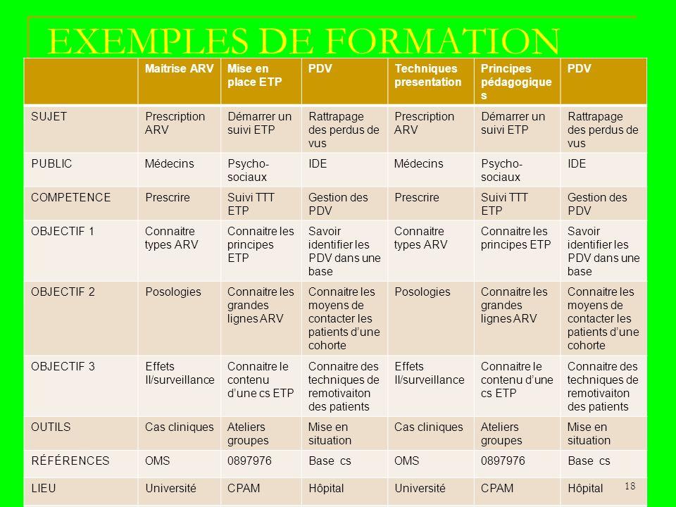 EXEMPLES DE FORMATION Maitrise ARVMise en place ETP PDVTechniques presentation Principes pédagogique s PDV SUJETPrescription ARV Démarrer un suivi ETP