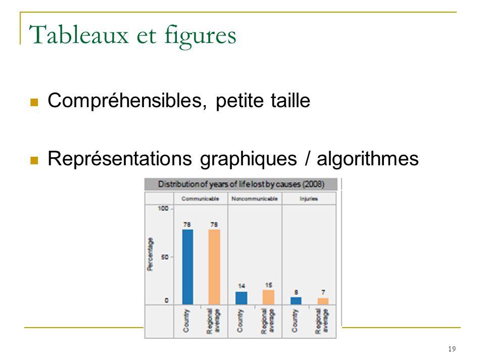 Tableaux et figures Compréhensibles, petite taille Représentations graphiques / algorithmes 19