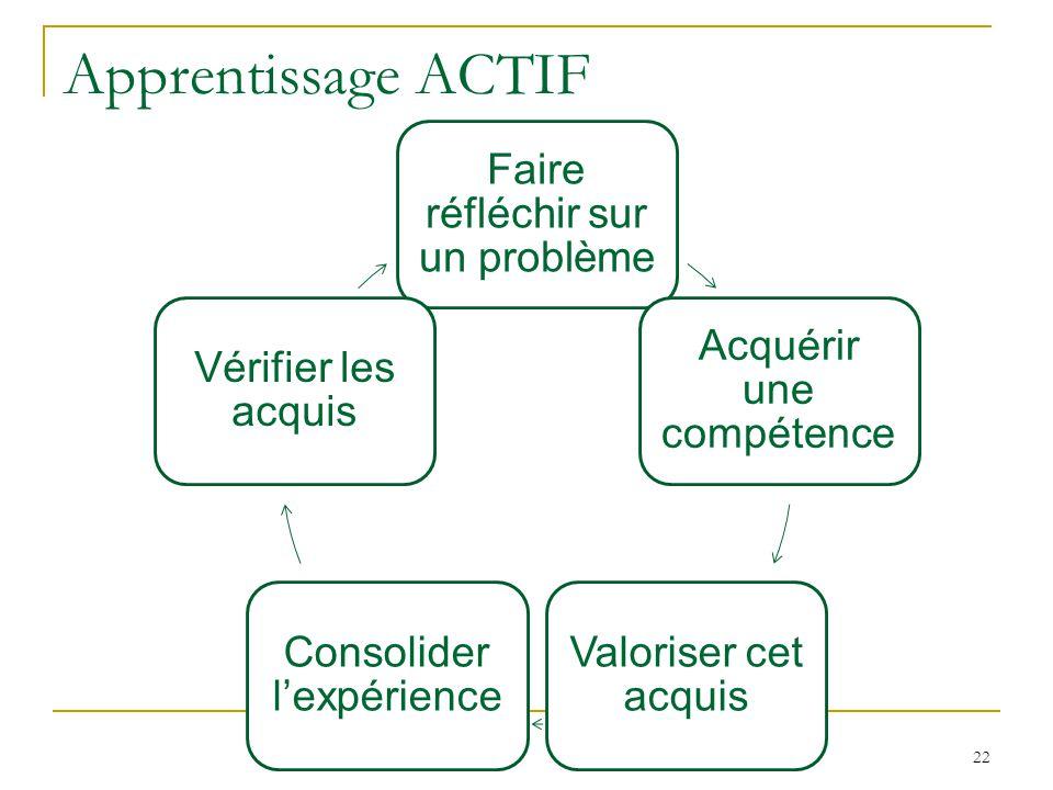 Apprentissage ACTIF Faire réfléchir sur un problème Acquérir une compétence Valoriser cet acquis Consolider lexpérience Vérifier les acquis 22