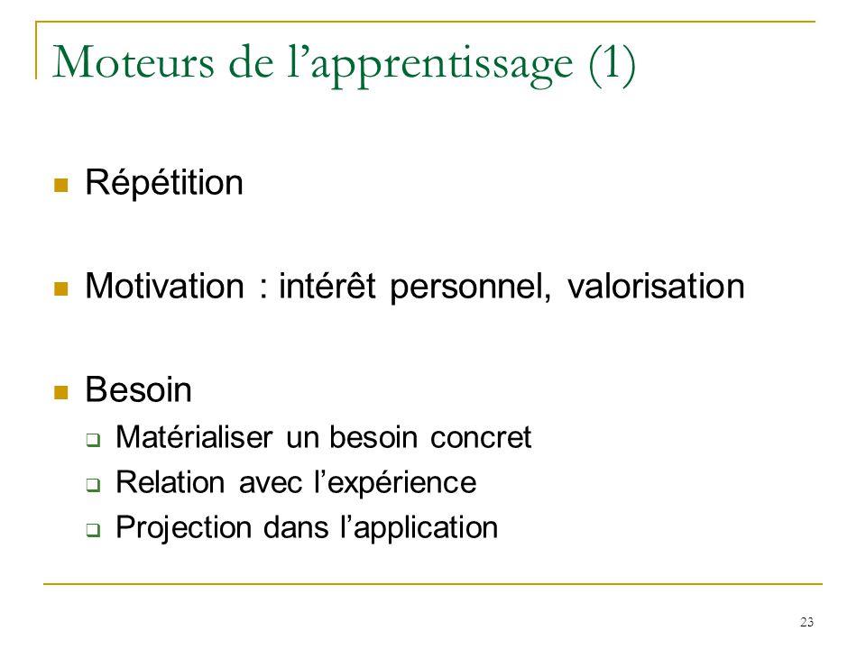 Moteurs de lapprentissage (1) Répétition Motivation : intérêt personnel, valorisation Besoin Matérialiser un besoin concret Relation avec lexpérience
