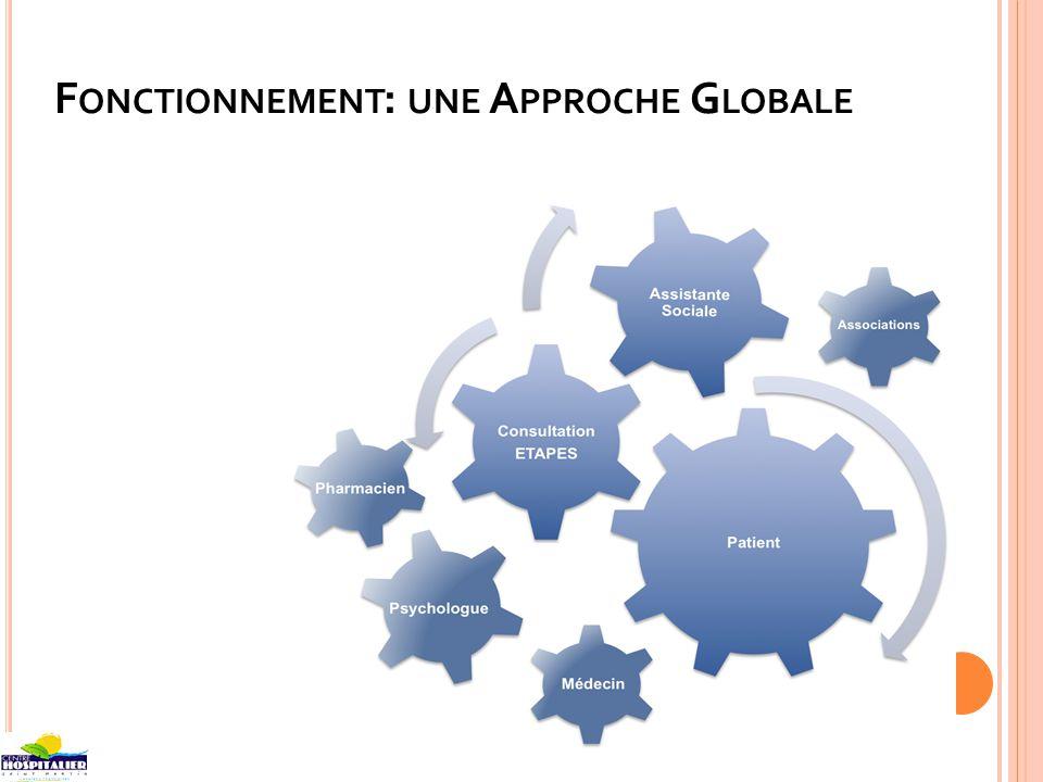F ONCTIONNEMENT : UNE A PPROCHE G LOBALE Préfecture Sécurité Sociale PMI Libéraux