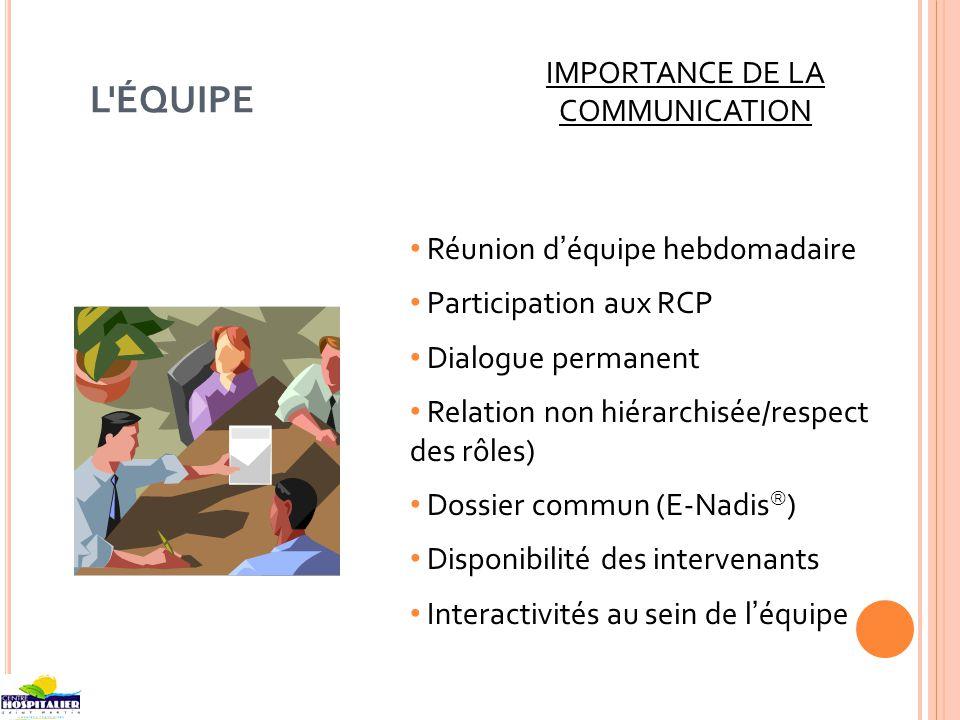 IMPORTANCE DE LA COMMUNICATION Réunion déquipe hebdomadaire Participation aux RCP Dialogue permanent Relation non hiérarchisée/respect des rôles) Doss