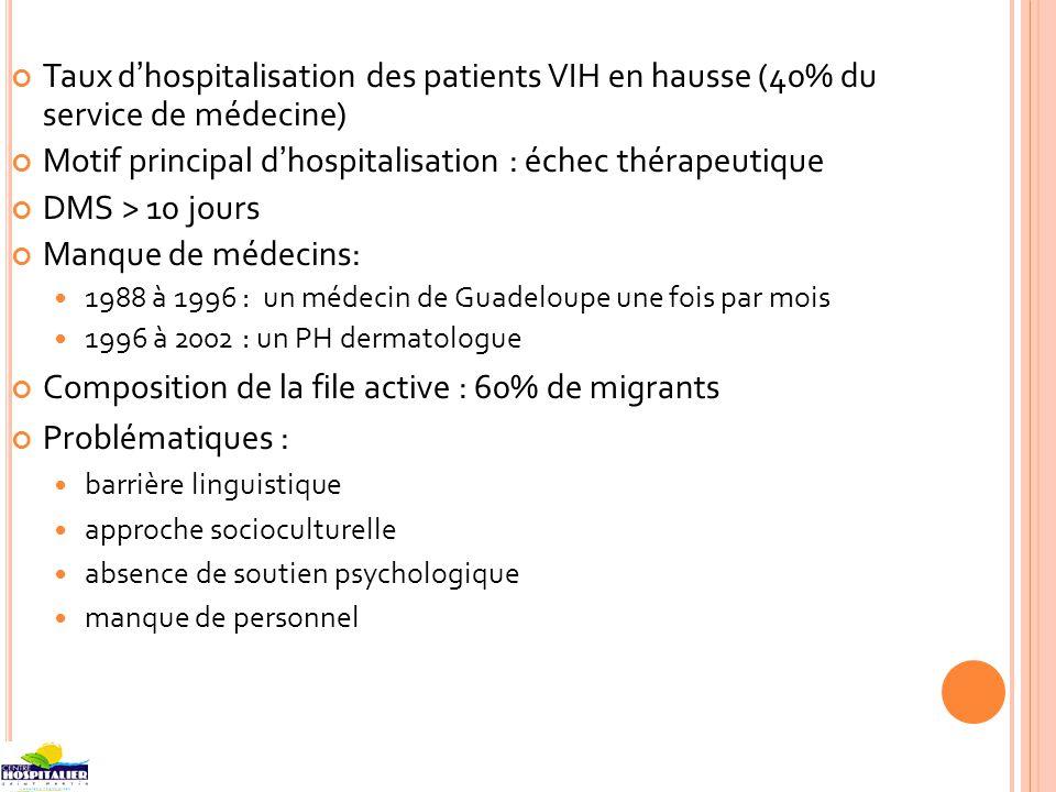 Taux dhospitalisation des patients VIH en hausse (40% du service de médecine) Motif principal dhospitalisation : échec thérapeutique DMS > 10 jours Ma