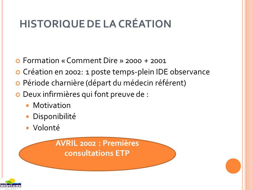 HISTORIQUE DE LA CRÉATION Formation « Comment Dire » 2000 + 2001 Création en 2002: 1 poste temps-plein IDE observance Période charnière (départ du méd