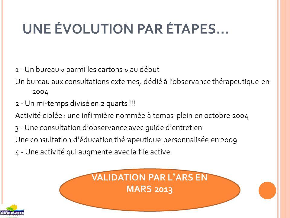 UNE ÉVOLUTION PAR ÉTAPES… 1 - Un bureau « parmi les cartons » au début Un bureau aux consultations externes, dédié à l observance thérapeutique en 2004 2 - Un mi-temps divisé en 2 quarts !!.