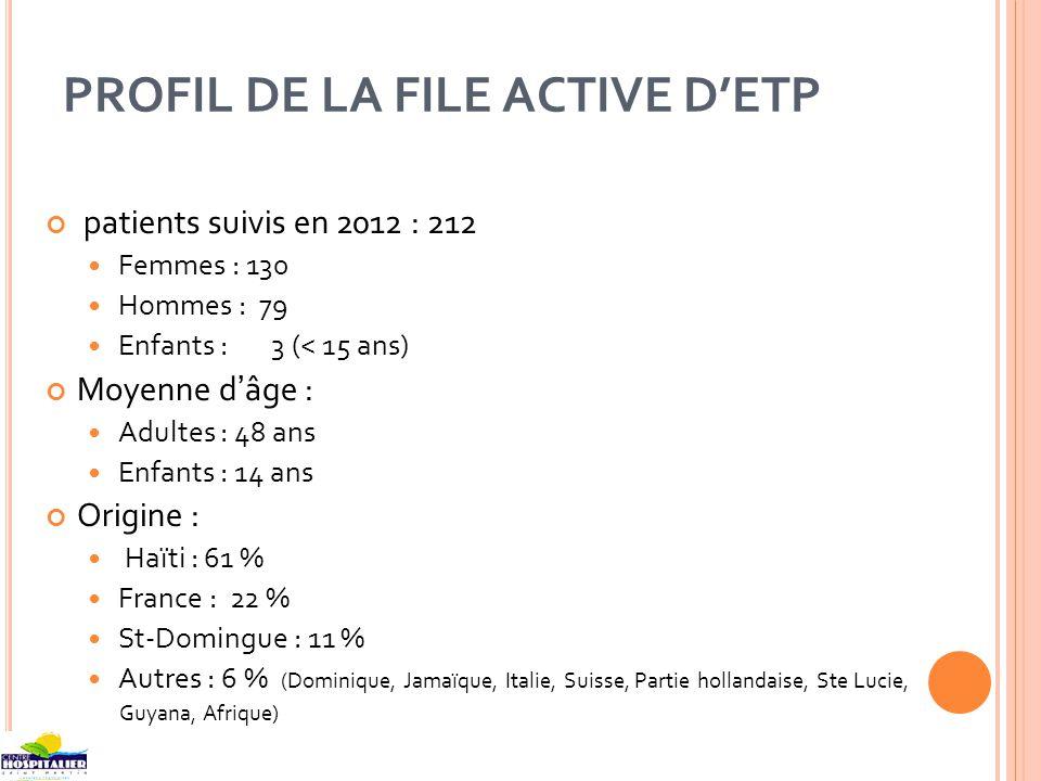 PROFIL DE LA FILE ACTIVE DETP patients suivis en 2012 : 212 Femmes : 130 Hommes : 79 Enfants : 3 (< 15 ans) Moyenne dâge : Adultes : 48 ans Enfants : 14 ans Origine : Haïti : 61 % France : 22 % St-Domingue : 11 % Autres : 6 % (Dominique, Jamaïque, Italie, Suisse, Partie hollandaise, Ste Lucie, Guyana, Afrique)
