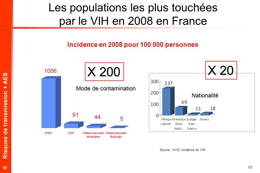 Risques de transmission + AES 10 Les populations les plus touchées par le VIH en 2008 en France Source : InVS, incidence du VIH Incidence en 2008 pour