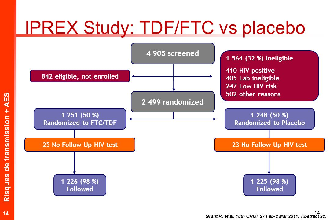 Risques de transmission + AES 14 1 251 (50 %) Randomized to FTC/TDF 4 905 screened 842 eligible, not enrolled 1 564 (32 %) ineligible 410 HIV positive 405 Lab ineligible 247 Low HIV risk 502 other reasons 1 248 (50 %) Randomized to Placebo 1 226 (98 %) Followed 1 225 (98 %) Followed 25 No Follow Up HIV test23 No Follow Up HIV test 2 499 randomized Grant R, et al.