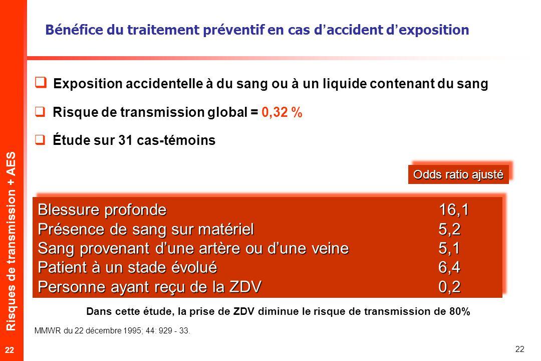 Risques de transmission + AES 22 Exposition accidentelle à du sang ou à un liquide contenant du sang Risque de transmission global = 0,32 % Étude sur 31 cas-témoins Bénéfice du traitement préventif en cas daccident dexposition Odds ratio ajusté Blessure profonde 16,1 Présence de sang sur matériel 5,2 Sang provenant dune artère ou dune veine 5,1 Patient à un stade évolué6,4 Personne ayant reçu de la ZDV 0,2 Blessure profonde 16,1 Présence de sang sur matériel 5,2 Sang provenant dune artère ou dune veine 5,1 Patient à un stade évolué6,4 Personne ayant reçu de la ZDV 0,2 MMWR du 22 décembre 1995; 44: 929 - 33.