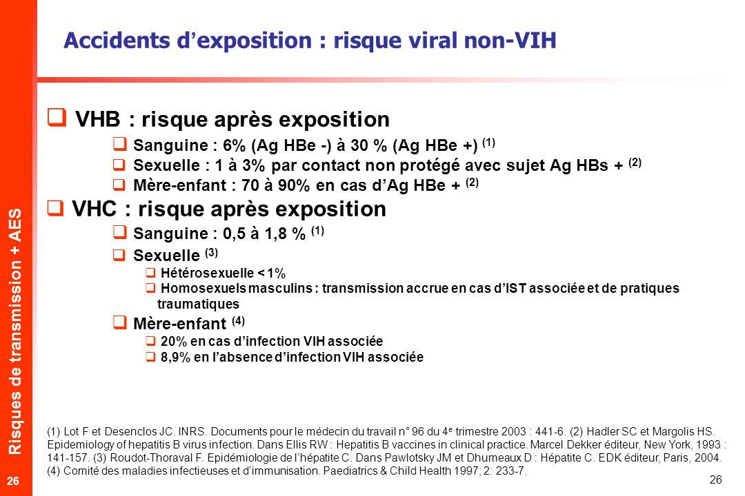 Risques de transmission + AES 26 Accidents dexposition : risque viral non-VIH VHB : risque après exposition Sanguine : 6% (Ag HBe -) à 30 % (Ag HBe +) (1) Sexuelle : 1 à 3% par contact non protégé avec sujet Ag HBs + (2) Mère-enfant : 70 à 90% en cas dAg HBe + (2) VHC : risque après exposition Sanguine : 0,5 à 1,8 % (1) Sexuelle (3) Hétérosexuelle < 1% Homosexuels masculins : transmission accrue en cas dIST associée et de pratiques traumatiques Mère-enfant (4) 20% en cas dinfection VIH associée 8,9% en labsence dinfection VIH associée (1) Lot F et Desenclos JC.