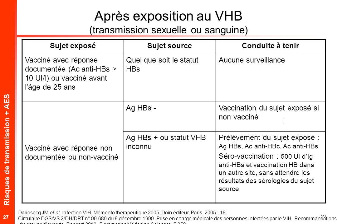 Risques de transmission + AES 27 Après exposition au VHB (transmission sexuelle ou sanguine) Sujet exposéSujet sourceConduite à tenir Vacciné avec réponse documentée (Ac anti-HBs > 10 UI/l) ou vacciné avant lâge de 25 ans Quel que soit le statut HBs Aucune surveillance Vacciné avec réponse non documentée ou non-vacciné Ag HBs -Vaccination du sujet exposé si non vacciné Ag HBs + ou statut VHB inconnu Prélèvement du sujet exposé : Ag HBs, Ac anti-HBc, Ac anti-HBs Séro-vaccination : 500 UI dIg anti-HBs et vaccination HB dans un autre site, sans attendre les résultats des sérologies du sujet source Dariosecq JM et al.