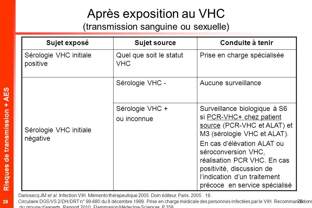 Risques de transmission + AES 28 Après exposition au VHC (transmission sanguine ou sexuelle) Sujet exposéSujet sourceConduite à tenir Sérologie VHC initiale positive Quel que soit le statut VHC Prise en charge spécialisée Sérologie VHC initiale négative Sérologie VHC -Aucune surveillance Sérologie VHC + ou inconnue Surveillance biologique à S6 si PCR-VHC+ chez patient source (PCR-VHC et ALAT) et M3 (sérologie VHC et ALAT).