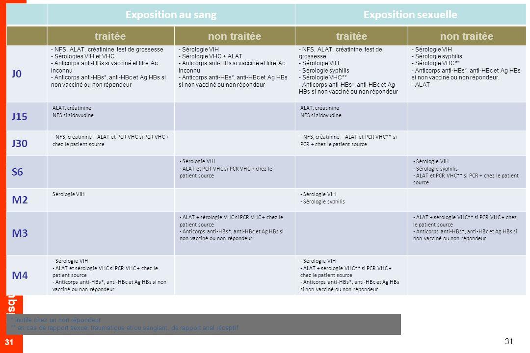 Risques de transmission + AES 31 Exposition au sangExposition sexuelle traitéenon traitéetraitéenon traitée J0 - NFS, ALAT, créatinine, test de grossesse - Sérologies VIH et VHC - Anticorps anti-HBs si vacciné et titre Ac inconnu - Anticorps anti-HBs*, anti-HBc et Ag HBs si non vacciné ou non répondeur - Sérologie VIH - Sérologie VHC + ALAT - Anticorps anti-HBs si vacciné et titre Ac inconnu - Anticorps anti-HBs*, anti-HBc et Ag HBs si non vacciné ou non répondeur - NFS, ALAT, créatinine, test de grossesse - Sérologie VIH - Sérologie syphilis - Sérologie VHC** - Anticorps anti-HBs*, anti-HBc et Ag HBs si non vacciné ou non répondeur - Sérologie VIH - Sérologie syphilis - Sérologie VHC** - Anticorps anti-HBs*, anti-HBc et Ag HBs si non vacciné ou non répondeur, - ALAT J15 ALAT, créatinine NFS si zidovudine ALAT, créatinine NFS si zidovudine J30 - NFS, créatinine - ALAT et PCR VHC si PCR VHC + chez le patient source - NFS, créatinine - ALAT et PCR VHC** si PCR + chez le patient source S6 - Sérologie VIH - ALAT et PCR VHC si PCR VHC + chez le patient source - Sérologie VIH - Sérologie syphilis - ALAT et PCR VHC** si PCR + chez le patient source M2 Sérologie VIH- Sérologie VIH - Sérologie syphilis M3 - ALAT + sérologie VHC si PCR VHC + chez le patient source - Anticorps anti-HBs*, anti-HBc et Ag HBs si non vacciné ou non répondeur - ALAT + sérologie VHC** si PCR VHC + chez le patient source - Anticorps anti-HBs*, anti-HBc et Ag HBs si non vacciné ou non répondeur M4 - Sérologie VIH - ALAT et sérologie VHC si PCR VHC + chez le patient source - Anticorps anti-HBs*, anti-HBc et Ag HBs si non vacciné ou non répondeur - Sérologie VIH - ALAT + sérologie VHC** si PCR VHC + chez le patient source - Anticorps anti-HBs*, anti-HBc et Ag HBs si non vacciné ou non répondeur * inutile chez un non répondeur ** en cas de rapport sexuel traumatique et/ou sanglant, de rapport anal réceptif