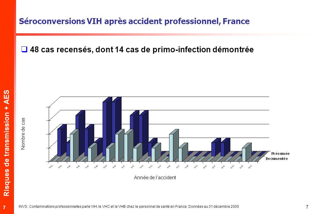 Risques de transmission + AES 7 7 Séroconversions VIH après accident professionnel, France INVS: Contaminations professionnelles parle VIH, le VHC et le VHB chez le personnel de santé en France, Données au 31 décembre 2005 48 cas recensés, dont 14 cas de primo-infection démontrée Nombre de cas Année de laccident