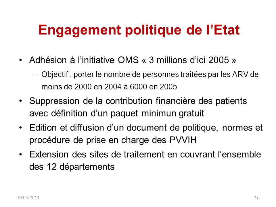 Engagement politique de lEtat Adhésion à linitiative OMS « 3 millions dici 2005 » –Objectif : porter le nombre de personnes traitées par les ARV de mo