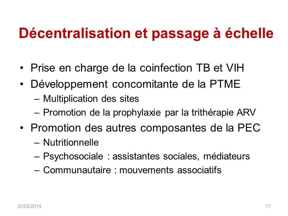 Décentralisation et passage à échelle Prise en charge de la coinfection TB et VIH Développement concomitante de la PTME –Multiplication des sites –Pro