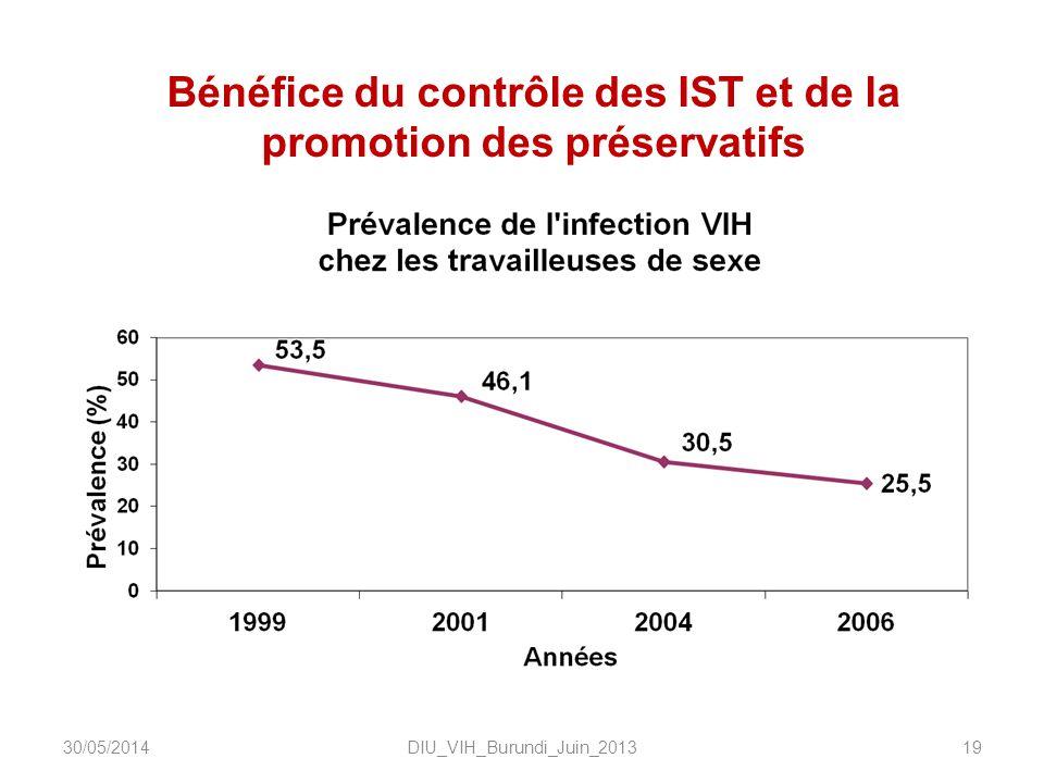 Bénéfice du contrôle des IST et de la promotion des préservatifs DIU_VIH_Burundi_Juin_20131930/05/2014