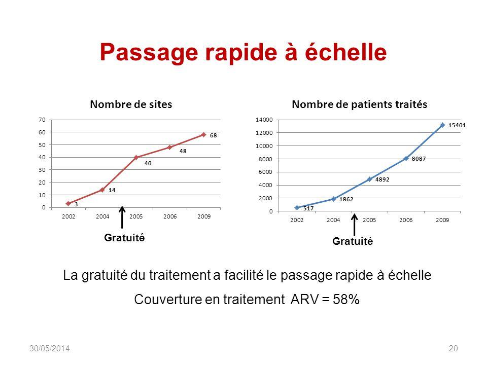 Passage rapide à échelle DIU_VIH_Burundi_Juin_2013 20 La gratuité du traitement a facilité le passage rapide à échelle Couverture en traitement ARV = 58% Gratuité 30/05/2014