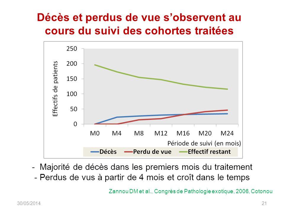 Décès et perdus de vue sobservent au cours du suivi des cohortes traitées DIU_VIH_Burundi_Juin_2013 21 Zannou DM et al., Congrès de Pathologie exotique, 2006, Cotonou - Majorité de décès dans les premiers mois du traitement - Perdus de vus à partir de 4 mois et croît dans le temps 30/05/2014
