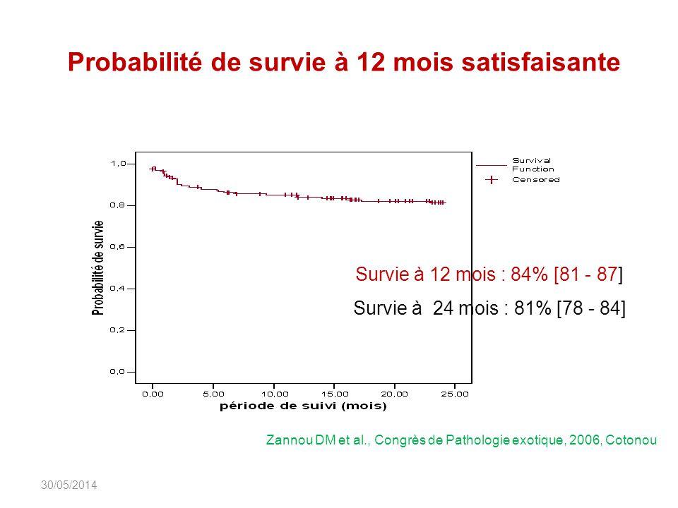 Probabilité de survie à 12 mois satisfaisante DIU_VIH_Burundi_Juin_201322 Survie à 12 mois : 84% [81 - 87] Survie à 24 mois : 81% [78 - 84] Zannou DM