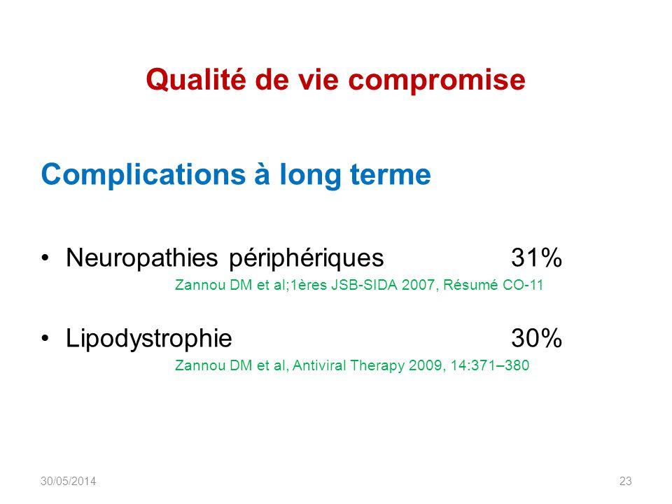 Qualité de vie compromise Complications à long terme Neuropathies périphériques 31% Zannou DM et al;1ères JSB-SIDA 2007, Résumé CO-11 Lipodystrophie30