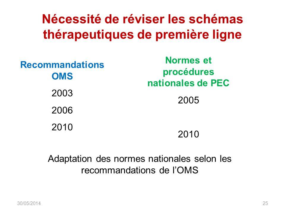 Nécessité de réviser les schémas thérapeutiques de première ligne DIU_VIH_Burundi_Juin_2013 25 Recommandations OMS 2003 2006 2010 Normes et procédures nationales de PEC 2005 2010 Adaptation des normes nationales selon les recommandations de lOMS 30/05/2014
