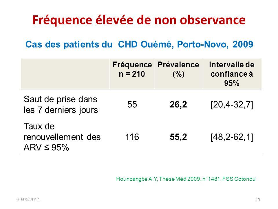 Fréquence élevée de non observance Fréquence n = 210 Prévalence (%) Intervalle de confiance à 95% Saut de prise dans les 7 derniers jours 5526,2[20,4-32,7] Taux de renouvellement des ARV 95% 11655,2[48,2-62,1] DIU_VIH_Burundi_Juin_2013 26 Hounzangbé A.Y, Thèse Méd 2009, n°1481, FSS Cotonou Cas des patients du CHD Ouémé, Porto-Novo, 2009 30/05/2014