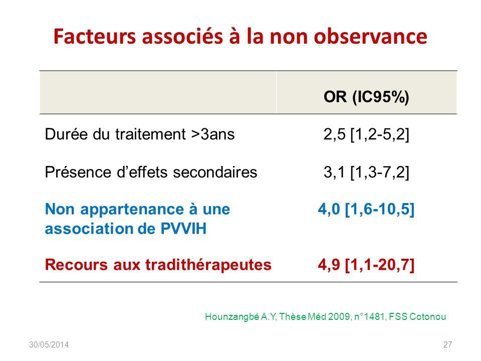 Facteurs associés à la non observance OR (IC95%) Durée du traitement >3ans2,5 [1,2-5,2] Présence deffets secondaires3,1 [1,3-7,2] Non appartenance à une association de PVVIH 4,0 [1,6-10,5] Recours aux tradithérapeutes4,9 [1,1-20,7] DIU_VIH_Burundi_Juin_2013 27 Hounzangbé A.Y, Thèse Méd 2009, n°1481, FSS Cotonou 30/05/2014