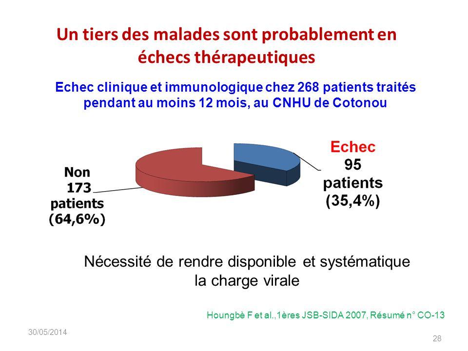Un tiers des malades sont probablement en échecs thérapeutiques DIU_VIH_Burundi_Juin_2013 28 Echec clinique et immunologique chez 268 patients traités