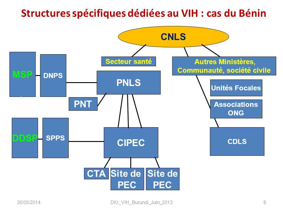 Structures spécifiques dédiées au VIH : cas du Bénin DIU_VIH_Burundi_Juin_20138 MSP DDSP DNPS PNLS CNLS SPPS Unités Focales CIPEC CDLS Secteur santé A