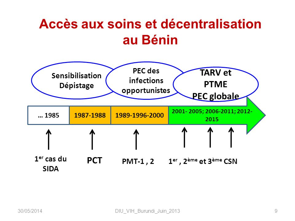 Sensibilisation Dépistage DIU_VIH_Burundi_Juin_20139 … 19851987-19881989-1996-2000 PCT 1 er cas du SIDA PMT-1, 21 er, 2 ème et 3 ème CSN 2001- 2005; 2006-2011; 2012- 2015 Accès aux soins et décentralisation au Bénin PEC des infections opportunistes TARV et PTME PEC globale 30/05/2014