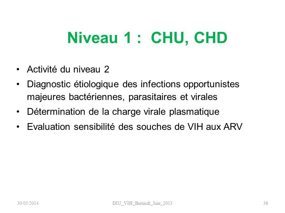 Niveau 1 : CHU, CHD Activité du niveau 2 Diagnostic étiologique des infections opportunistes majeures bactériennes, parasitaires et virales Déterminat