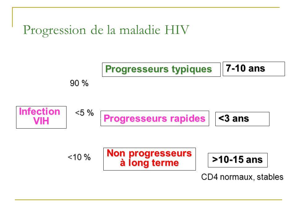 Progression de la maladie HIV InfectionVIH Non progresseurs à long terme Progresseurs rapides Progresseurs typiques <3 ans 7-10 ans >10-15 ans CD4 nor