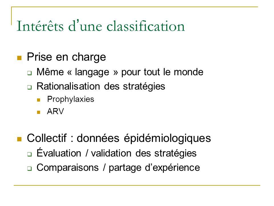 Intérêts d une classification Prise en charge Même « langage » pour tout le monde Rationalisation des stratégies Prophylaxies ARV Collectif : données