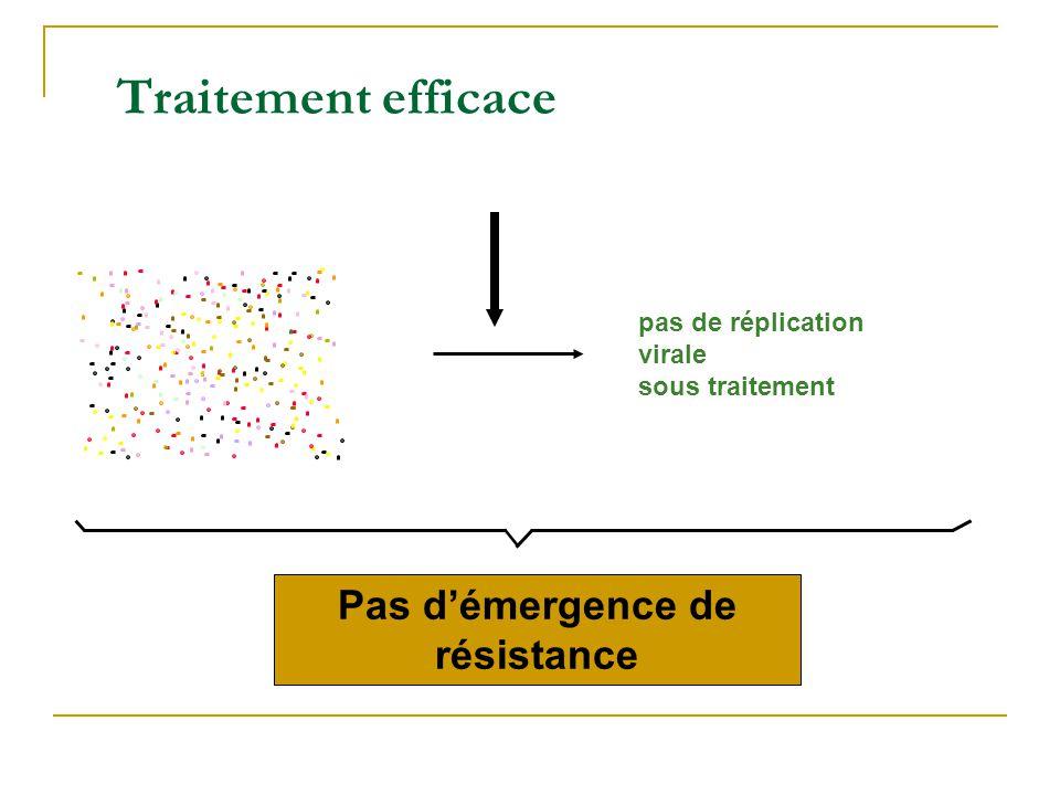 Traitement partiellement efficace Souche R Initialement efficace MAIS… mutants pré-existants sont sélectionnés et se répliquent car la réplication nest pas entièrement contrôlée.