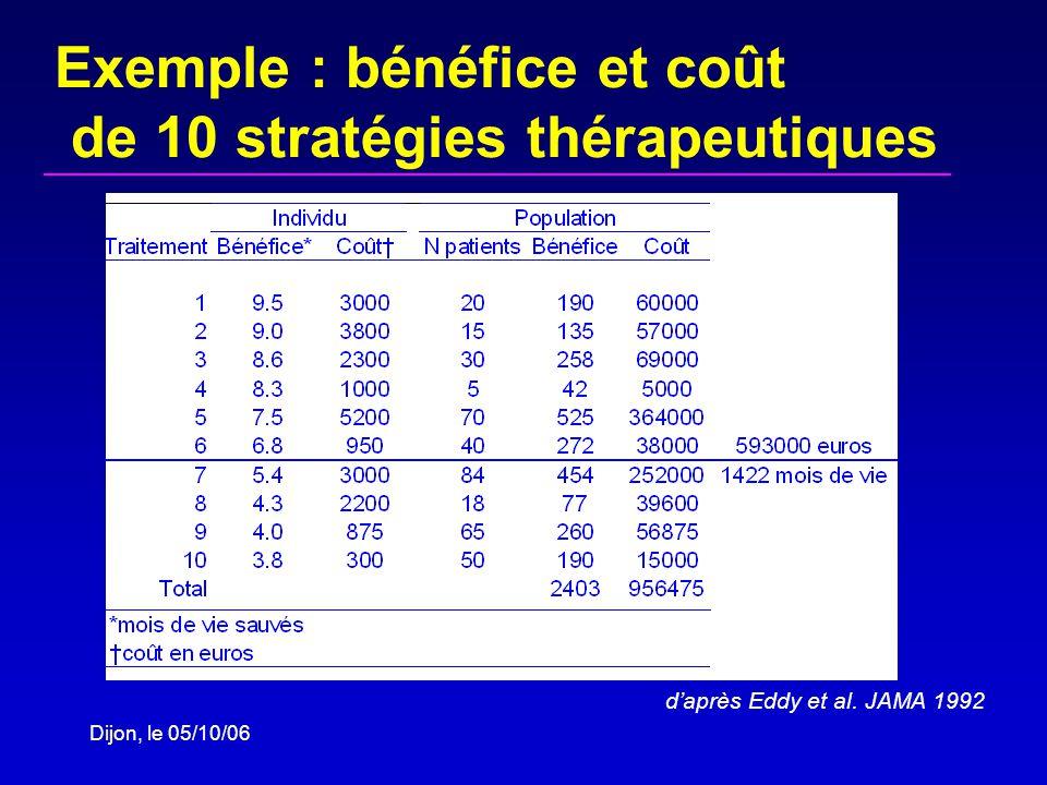 Dijon, le 05/10/06 Exemple : bénéfice et coût de 10 stratégies thérapeutiques daprès Eddy et al.