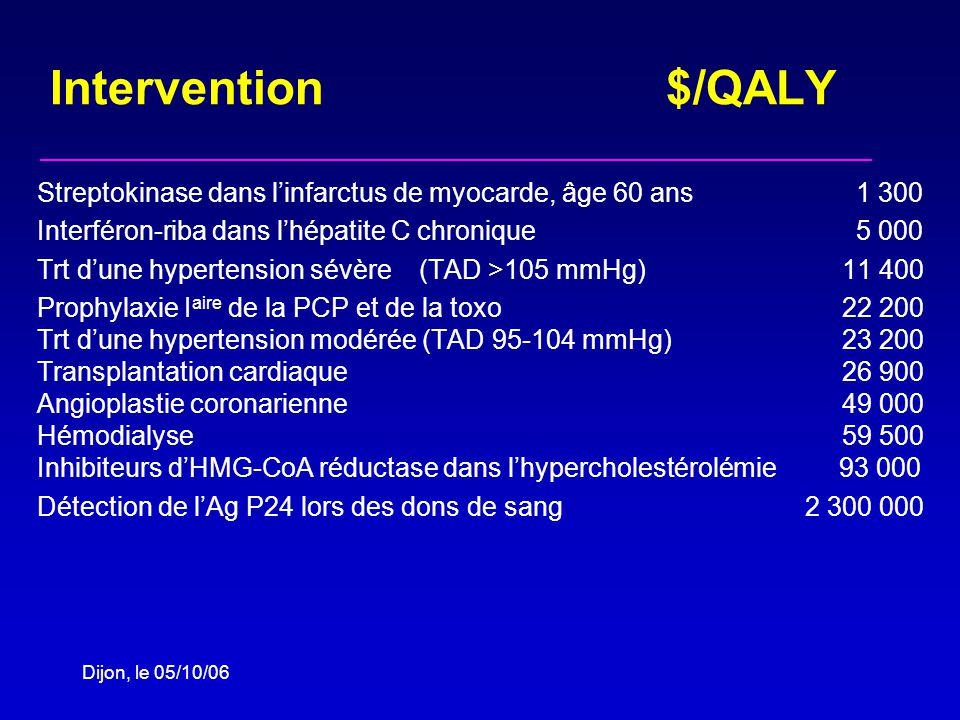 Dijon, le 05/10/06 Intervention $/QALY Streptokinase dans linfarctus de myocarde, âge 60 ans 1 300 Interféron-riba dans lhépatite C chronique 5 000 Trt dune hypertension sévère (TAD >105 mmHg) 11 400 Prophylaxie I aire de la PCP et de la toxo 22 200 Trt dune hypertension modérée (TAD 95-104 mmHg) 23 200 Transplantation cardiaque 26 900 Angioplastie coronarienne 49 000 Hémodialyse 59 500 Inhibiteurs dHMG-CoA réductase dans lhypercholestérolémie 93 000 Détection de lAg P24 lors des dons de sang 2 300 000