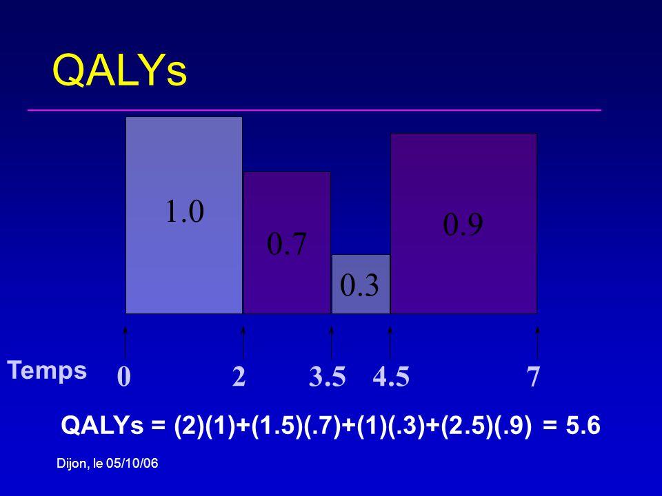 Dijon, le 05/10/06 QALYs 0.7 0.3 0.9 1.0 023.54.57 QALYs = (2)(1)+(1.5)(.7)+(1)(.3)+(2.5)(.9) = 5.6 Temps