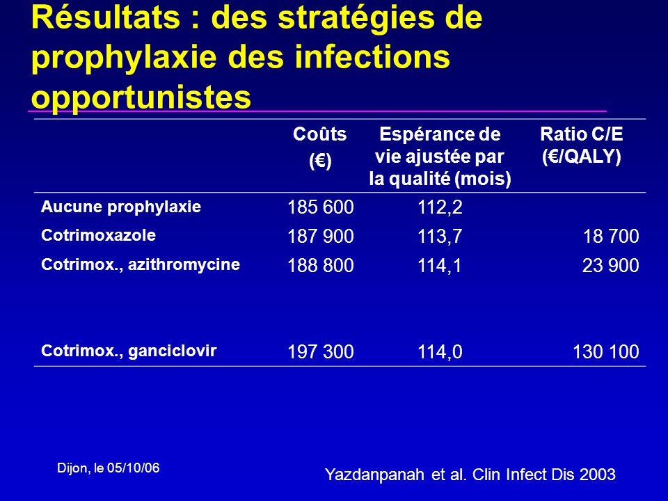Dijon, le 05/10/06 Résultats : des stratégies de prophylaxie des infections opportunistes Coûts () Espérance de vie ajustée par la qualité (mois) Ratio C/E (/QALY) Aucune prophylaxie 185 600112,2 Cotrimoxazole 187 900113,718 700 Cotrimox., azithromycine 188 800114,123 900 Cotrimox., ganciclovir 197 300114,0130 100 Yazdanpanah et al.