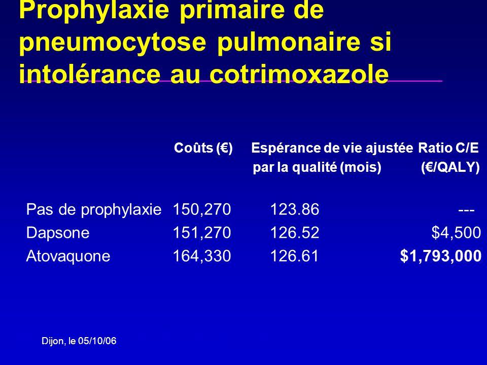 Dijon, le 05/10/06 Coûts () Espérance de vie ajustée Ratio C/E par la qualité (mois) (/QALY) Pas de prophylaxie150,270123.86 --- Dapsone151,270 126.52 $4,500 Atovaquone164,330126.61 $1,793,000 Goldie et al., OI Guidelines Meeting, March 1999 Goldie et al., Arch Intern Med 2002 Prophylaxie primaire de pneumocytose pulmonaire si intolérance au cotrimoxazole