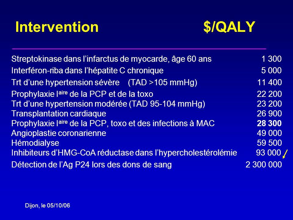 Dijon, le 05/10/06 Intervention $/QALY Streptokinase dans linfarctus de myocarde, âge 60 ans 1 300 Interféron-riba dans lhépatite C chronique 5 000 Trt dune hypertension sévère (TAD >105 mmHg) 11 400 Prophylaxie I aire de la PCP et de la toxo 22 200 Trt dune hypertension modérée (TAD 95-104 mmHg) 23 200 Transplantation cardiaque 26 900 Prophylaxie I aire de la PCP, toxo et des infections à MAC 28 300 Angioplastie coronarienne 49 000 Hémodialyse 59 500 Inhibiteurs dHMG-CoA réductase dans lhypercholestérolémie 93 000 Détection de lAg P24 lors des dons de sang 2 300 000