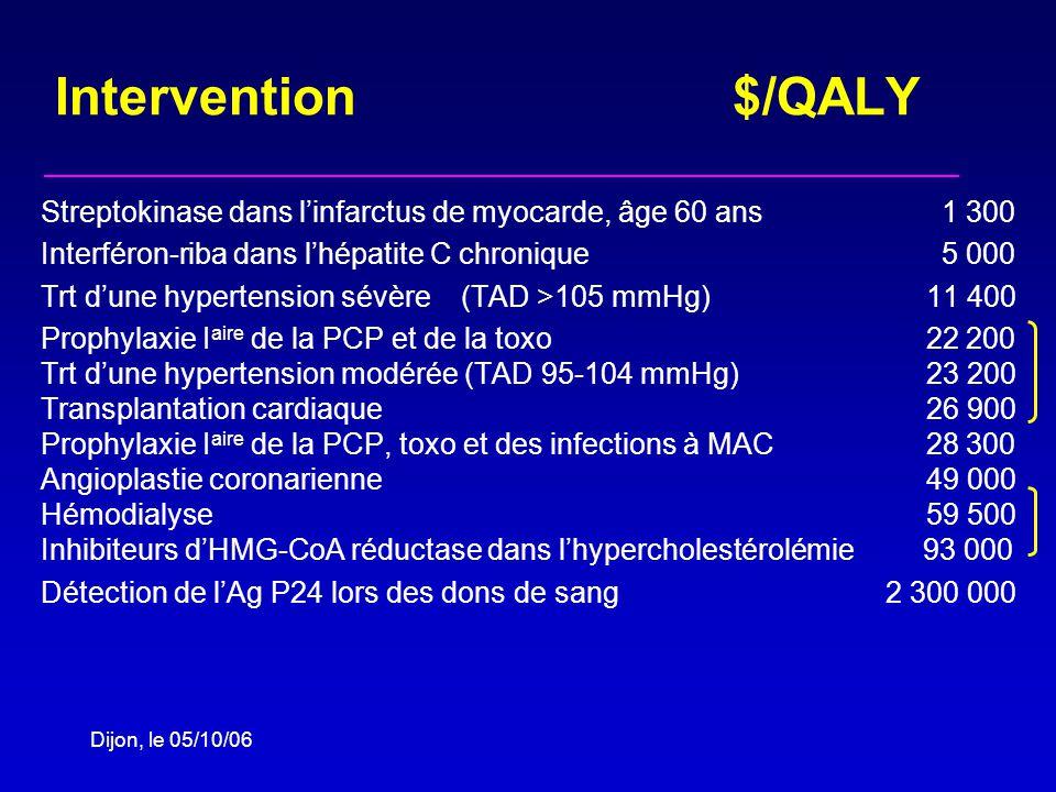 Intervention $/QALY Streptokinase dans linfarctus de myocarde, âge 60 ans 1 300 Interféron-riba dans lhépatite C chronique 5 000 Trt dune hypertension sévère (TAD >105 mmHg) 11 400 Prophylaxie I aire de la PCP et de la toxo 22 200 Trt dune hypertension modérée (TAD 95-104 mmHg) 23 200 Transplantation cardiaque 26 900 Prophylaxie I aire de la PCP, toxo et des infections à MAC 28 300 Angioplastie coronarienne 49 000 Hémodialyse 59 500 Inhibiteurs dHMG-CoA réductase dans lhypercholestérolémie 93 000 Détection de lAg P24 lors des dons de sang 2 300 000