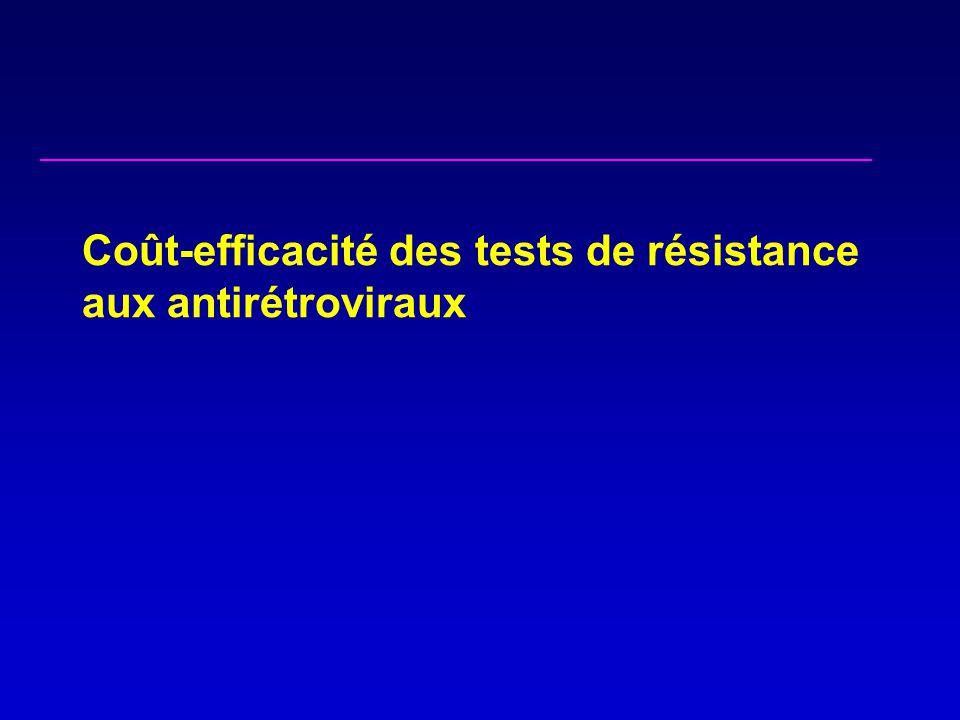 Coût-efficacité des tests de résistance aux antirétroviraux
