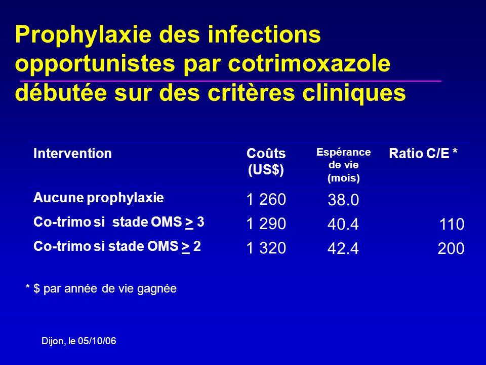 Dijon, le 05/10/06 Prophylaxie des infections opportunistes par cotrimoxazole débutée sur des critères cliniques InterventionCoûts (US$) Espérance de vie (mois) Ratio C/E * Aucune prophylaxie 1 26038.0 Co-trimo si stade OMS > 3 1 29040.4110 Co-trimo si stade OMS > 2 1 32042.4200 * $ par année de vie gagnée